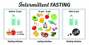 Intermittent Fasting 16:8 methode