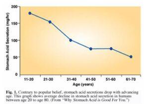 Afname maagzuur met leeftijd